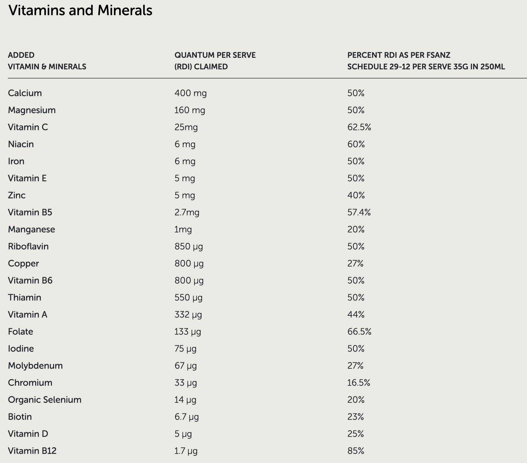 Beef Vitamins & Minerals